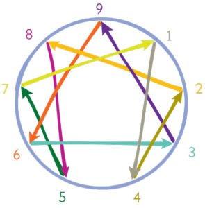découvrez-l'enneagramme